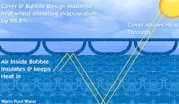 Do Solar Pool Cover Works