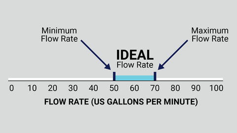 Mini And Max Flow Rate
